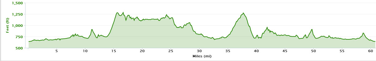 60-mile-profile