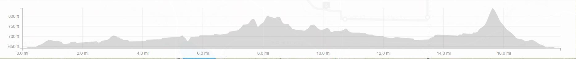 GG 18 mile profile