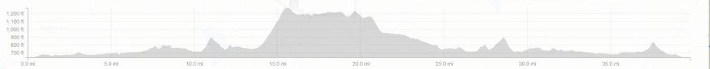 GG 60 mile profile